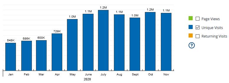Gráfico de visitas de sortea2